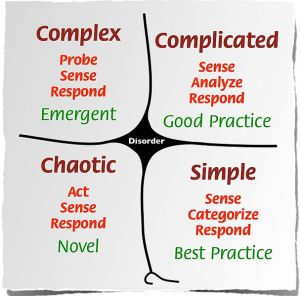 607px-Cynefin_framework_Feb_2011